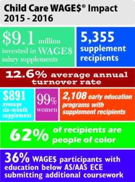 wages-nc_impactinfographic2016
